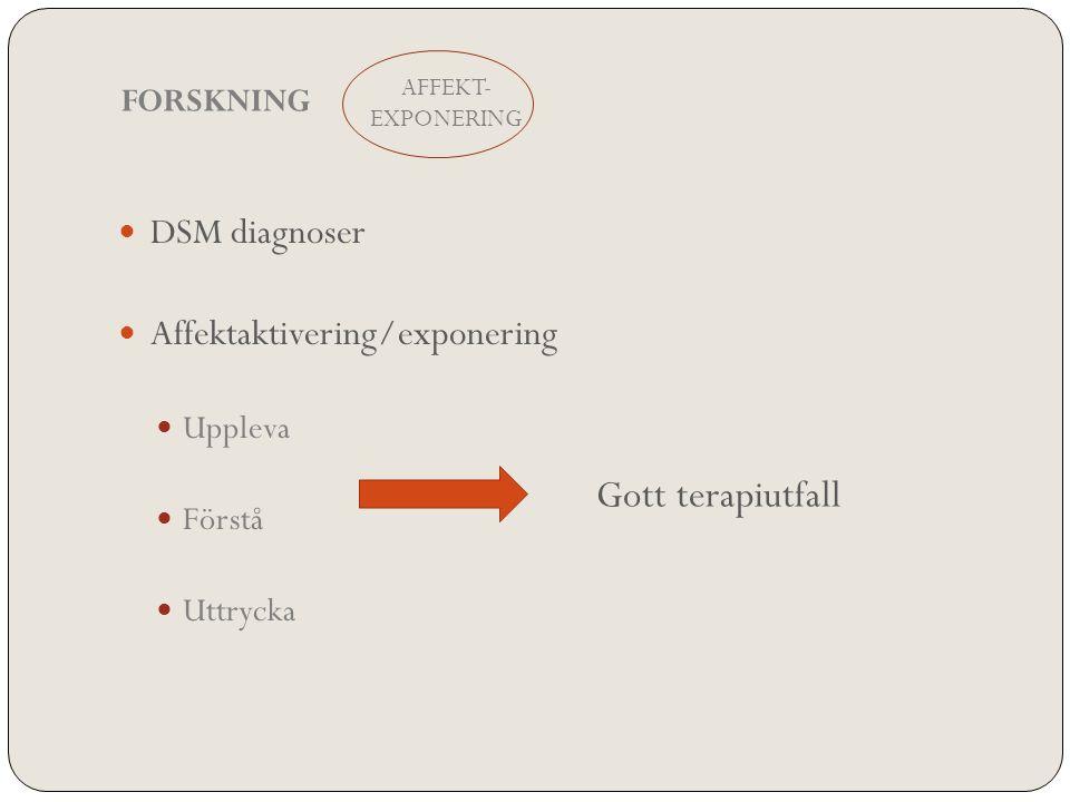 DSM diagnoser Affektaktivering/exponering Uppleva Förstå Uttrycka AFFEKT- EXPONERING FORSKNING Gott terapiutfall