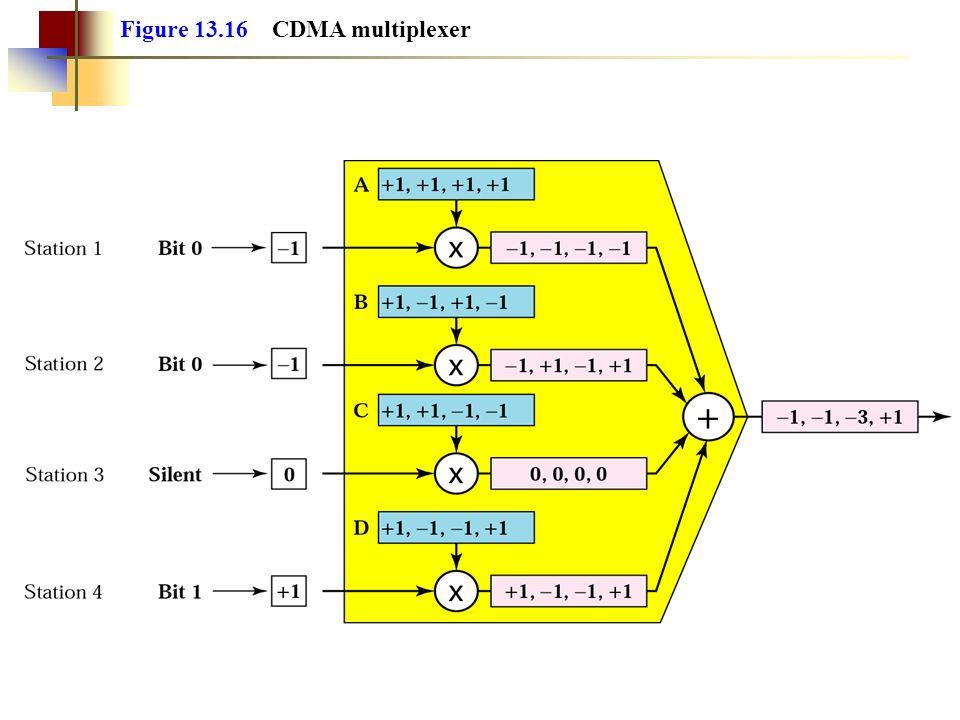 Figure 13.16 CDMA multiplexer