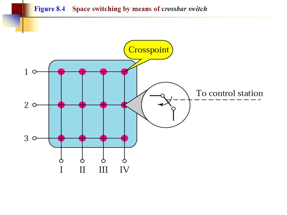 Figure 8.4 Space switching by means of crossbar switch