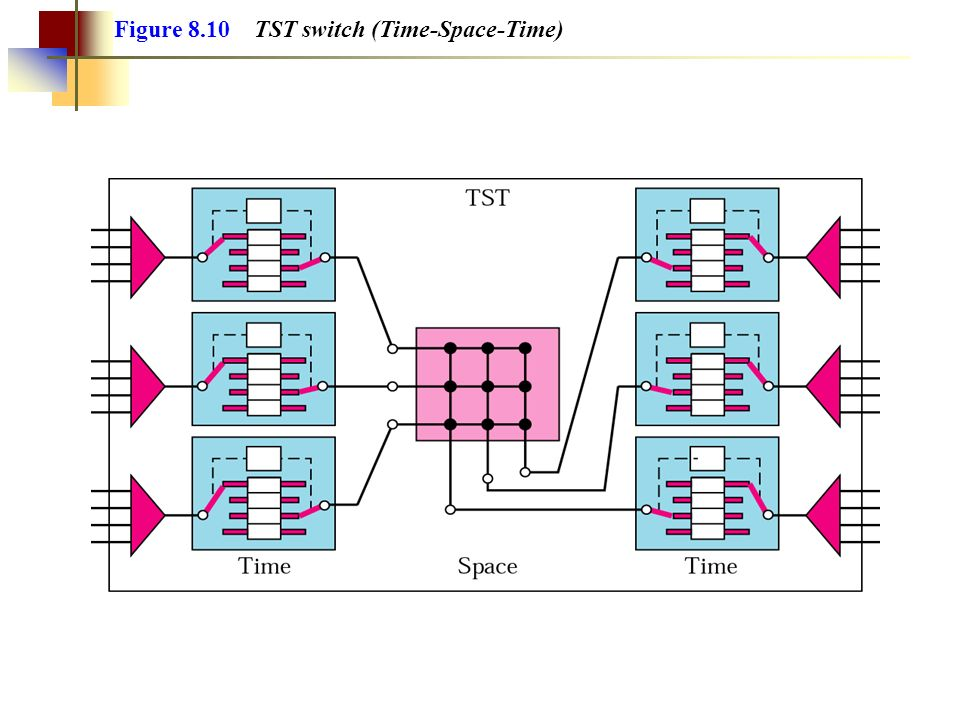 Figure 8.10 TST switch (Time-Space-Time)