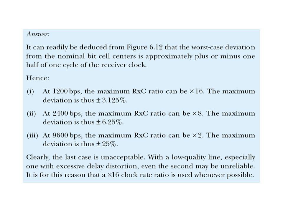 Figure 5.26 Analogue amplitude modulation