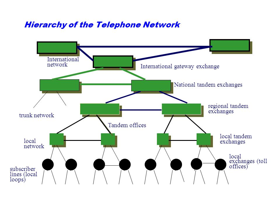 Hierarchy of the Telephone Network subscriber lines (local loops) local exchanges (toll offices) International gateway exchange National tandem exchanges regional tandem exchanges local tandem exchanges local network International network trunk network Tandem offices