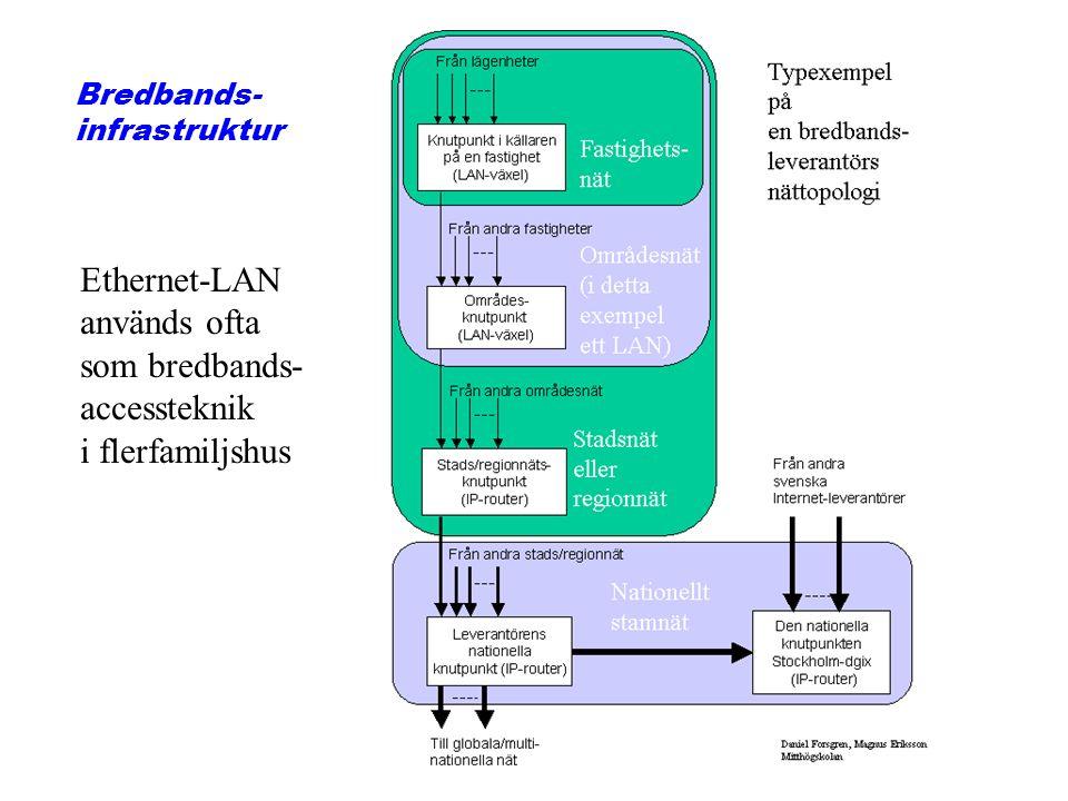 Bredbands- infrastruktur Ethernet-LAN används ofta som bredbands- accessteknik i flerfamiljshus