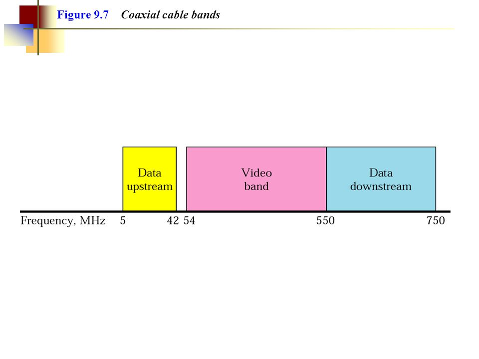 Figure 9.7 Coaxial cable bands