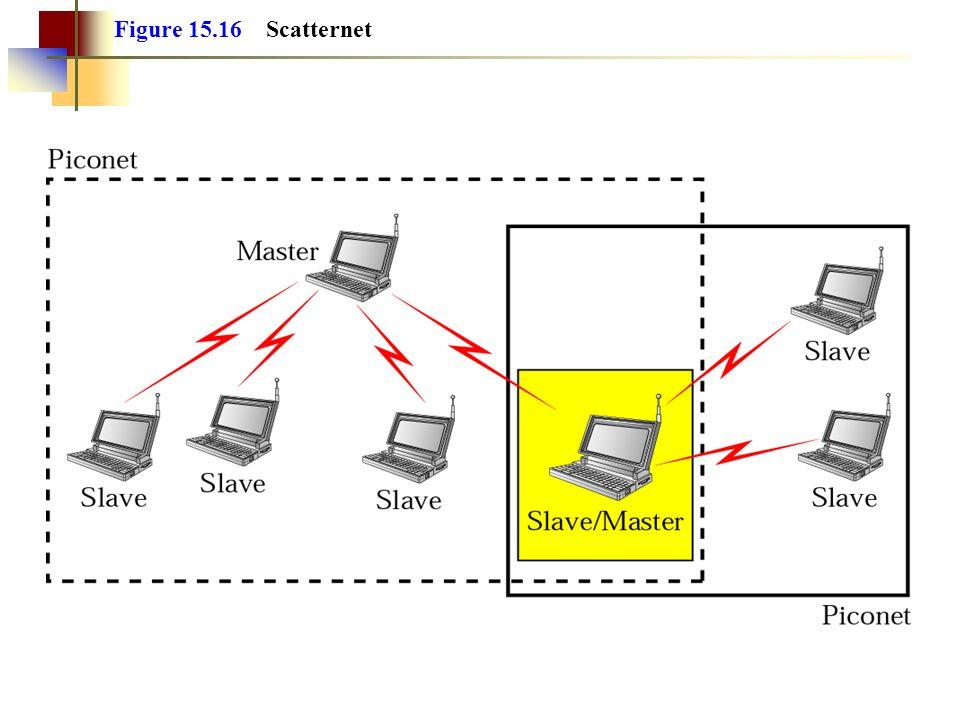 Figure 15.16 Scatternet