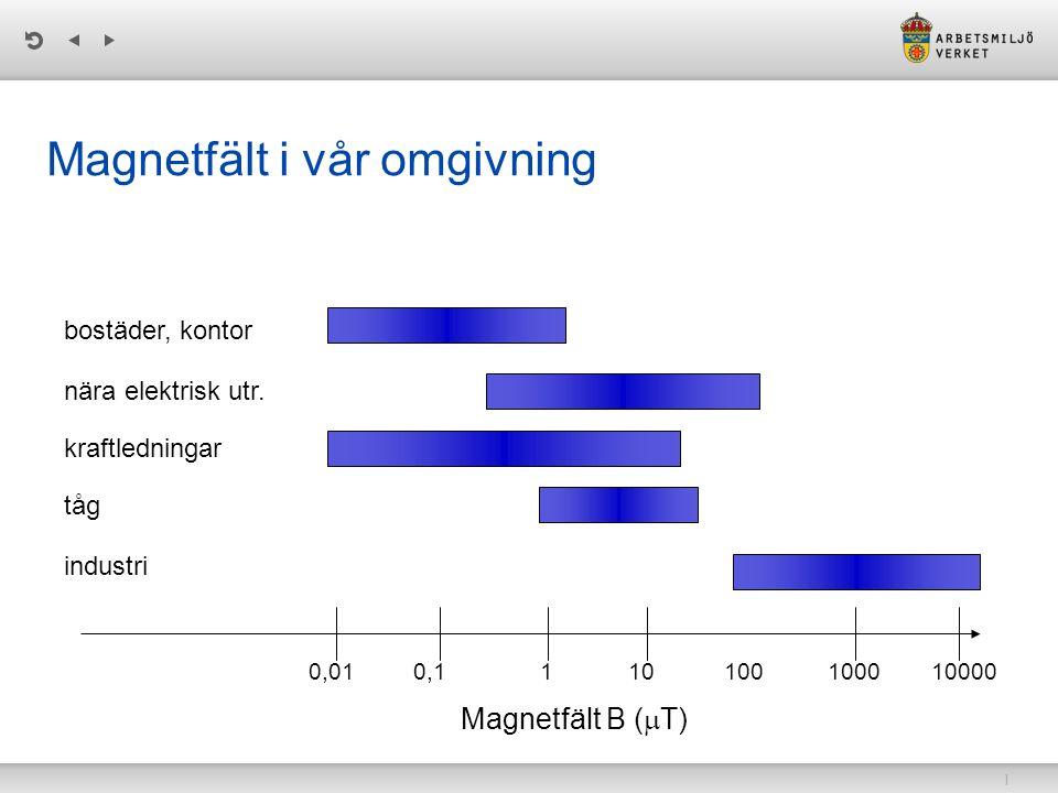 | Magnetfält i vår omgivning Magnetfält B (  T) bostäder, kontor 0,010,1110100100010000 nära elektrisk utr. kraftledningar tåg industri