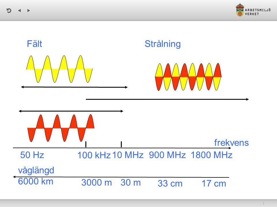 | en våglängd ett par våglängder mer än några våglängder NÄRFÄLT FJÄRRFÄLT FÄLT STRÅLNING TypFrekvens [Hz] Våglängd [m] Kraftledning50 Hz6 000 000 Induktions- värmare 50 kHz6 000 Plastsvets- maskin 27 MHz11 FM-radio100 MHz3 Mobiltelefon900 MHz 2100 MHz 0,33 0,14 Wi-Fi2,5 GHz 5 GHz 0,12 0,06 Ljuskälla5.