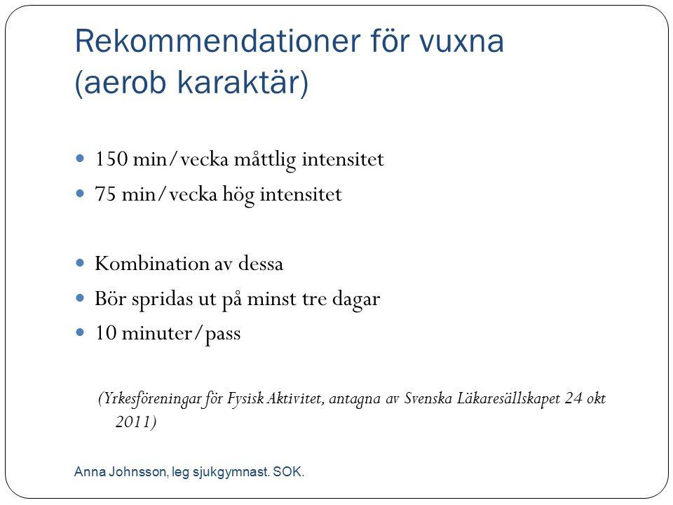 Rekommendationer för vuxna (aerob karaktär) 150 min/vecka måttlig intensitet 75 min/vecka hög intensitet Kombination av dessa Bör spridas ut på minst