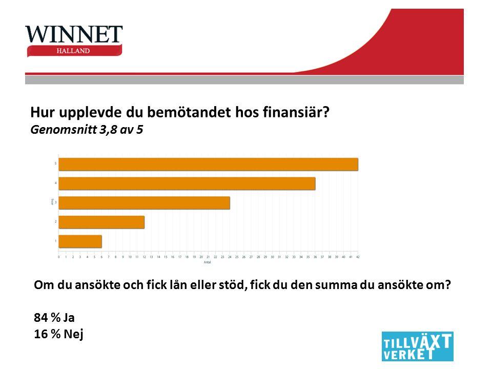 Hur upplevde du bemötandet hos finansiär? Genomsnitt 3,8 av 5 Om du ansökte och fick lån eller stöd, fick du den summa du ansökte om? 84 % Ja 16 % Nej