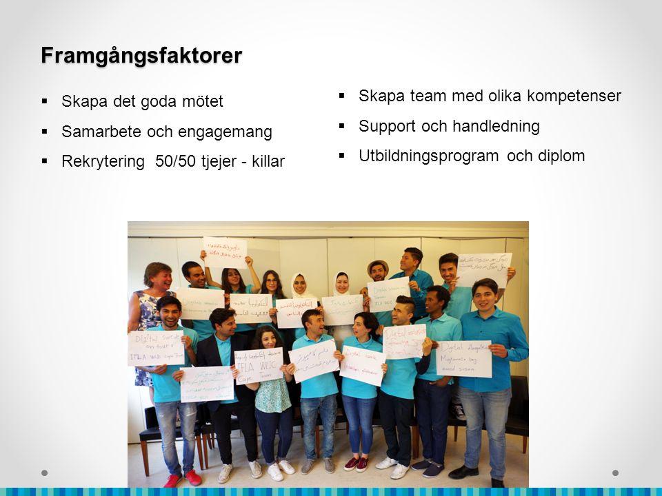Framgångsfaktorer  Skapa det goda mötet  Samarbete och engagemang  Rekrytering 50/50 tjejer - killar  Skapa team med olika kompetenser  Support och handledning  Utbildningsprogram och diplom