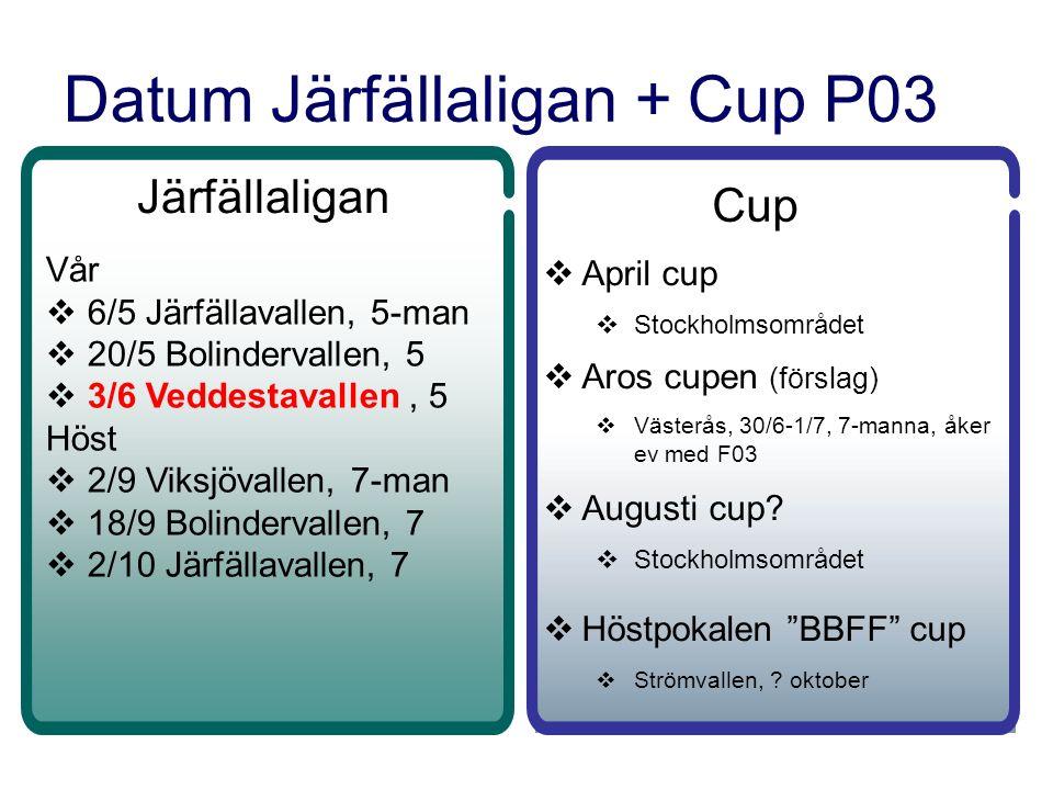 Datum Järfällaligan + Cup P03 Järfällaligan Vår  6/5 Järfällavallen, 5-man  20/5 Bolindervallen, 5  3/6 Veddestavallen, 5 Höst  2/9 Viksjövallen, 7-man  18/9 Bolindervallen, 7  2/10 Järfällavallen, 7 Cup  April cup  Stockholmsområdet  Aros cupen (förslag)  Västerås, 30/6-1/7, 7-manna, åker ev med F03  Augusti cup.