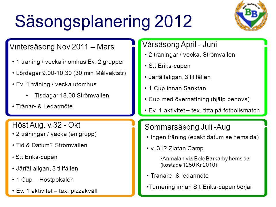 Säsongsplanering 2012 Vintersäsong Nov 2011 – Mars 1 träning / vecka inomhus Ev.