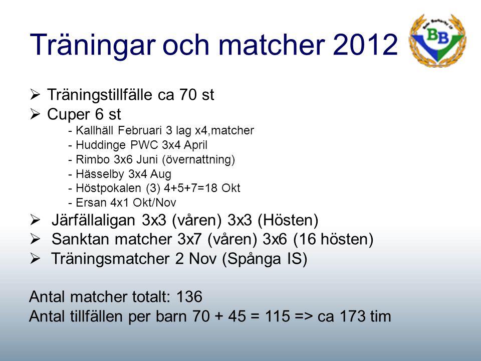 Träningar och matcher 2012  Träningstillfälle ca 70 st  Cuper 6 st - Kallhäll Februari 3 lag x4,matcher - Huddinge PWC 3x4 April - Rimbo 3x6 Juni (övernattning) - Hässelby 3x4 Aug - Höstpokalen (3) 4+5+7=18 Okt - Ersan 4x1 Okt/Nov  Järfällaligan 3x3 (våren) 3x3 (Hösten)  Sanktan matcher 3x7 (våren) 3x6 (16 hösten)  Träningsmatcher 2 Nov (Spånga IS) Antal matcher totalt: 136 Antal tillfällen per barn 70 + 45 = 115 => ca 173 tim