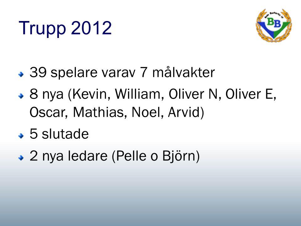 Trupp 2012 39 spelare varav 7 målvakter 8 nya (Kevin, William, Oliver N, Oliver E, Oscar, Mathias, Noel, Arvid) 5 slutade 2 nya ledare (Pelle o Björn)