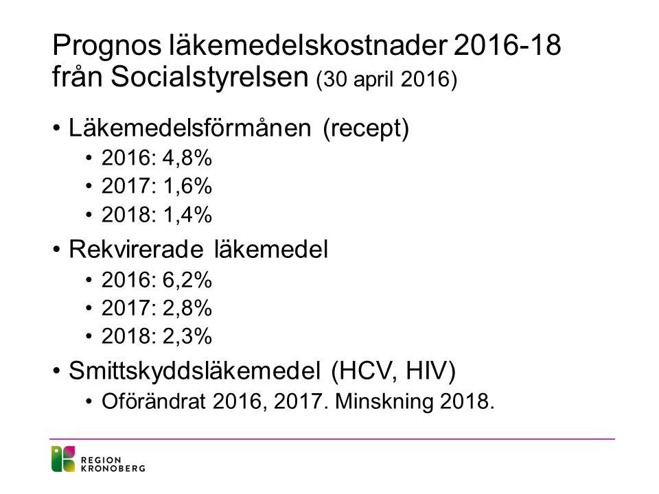 Prognos läkemedelskostnader 2016-18 från Socialstyrelsen (30 april 2016) Läkemedelsförmånen (recept) 2016: 4,8% 2017: 1,6% 2018: 1,4% Rekvirerade läkemedel 2016: 6,2% 2017: 2,8% 2018: 2,3% Smittskyddsläkemedel (HCV, HIV) Oförändrat 2016, 2017.
