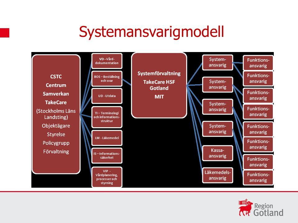Systemansvarigmodell