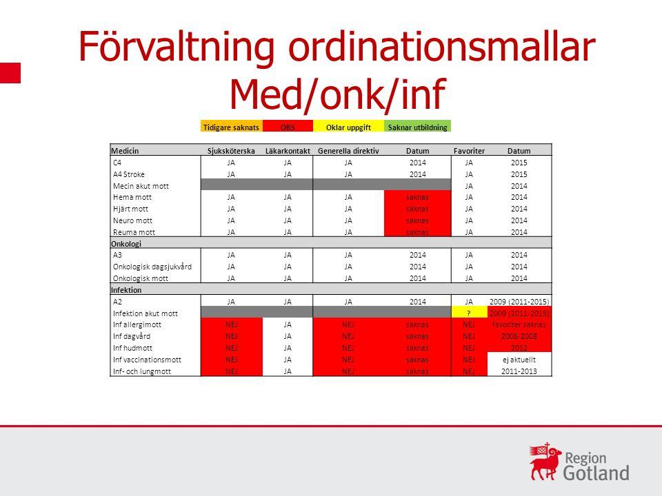 Förvaltning ordinationsmallar Med/onk/inf Tidigare saknatsOBSOklar uppgiftSaknar utbildning MedicinSjuksköterskaLäkarkontaktGenerella direktivDatumFav