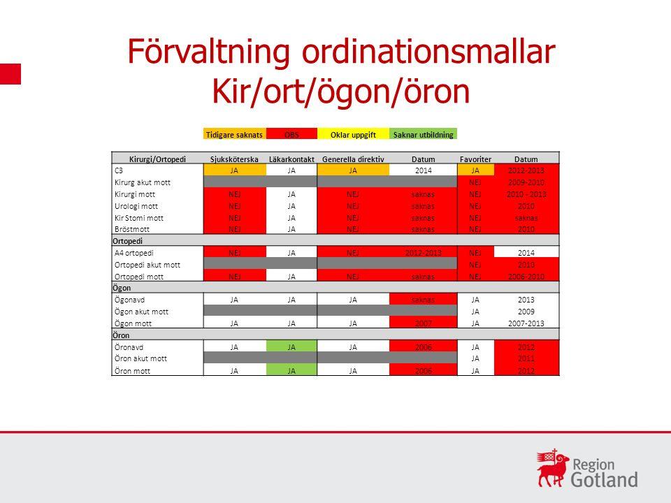 Förvaltning ordinationsmallar Kir/ort/ögon/öron Tidigare saknatsOBSOklar uppgiftSaknar utbildning Kirurgi/OrtopediSjuksköterskaLäkarkontaktGenerella d