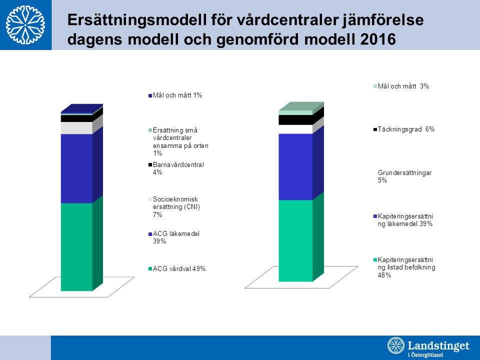 Ersättningsmodell för vårdcentraler jämförelse dagens modell och genomförd modell 2016