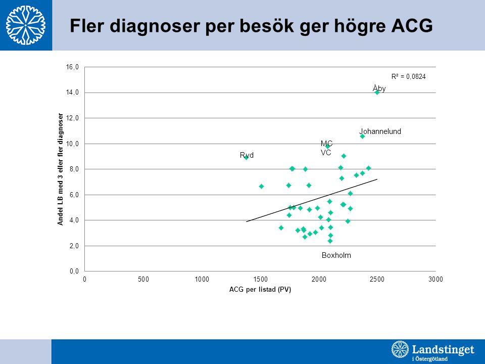 Fler diagnoser per besök ger högre ACG