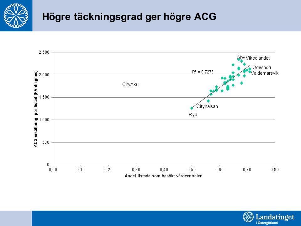 Högre täckningsgrad ger högre ACG
