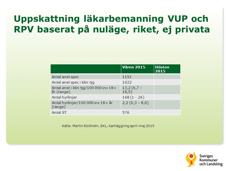 Uppskattning läkarbemanning VUP och RPV baserat på nuläge, riket, ej privata Våren 2015Hösten 2015 Antal anst spec1151 Antal anst spec i klin tjg1022