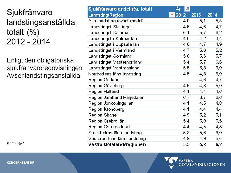 Sjukfrånvaro landstingsanställda totalt (%) 2012 - 2014 Enligt den obligatoriska sjukfrånvaroredovisningen Avser landstingsanställda KONCERNSTAB HR Källa: SKL