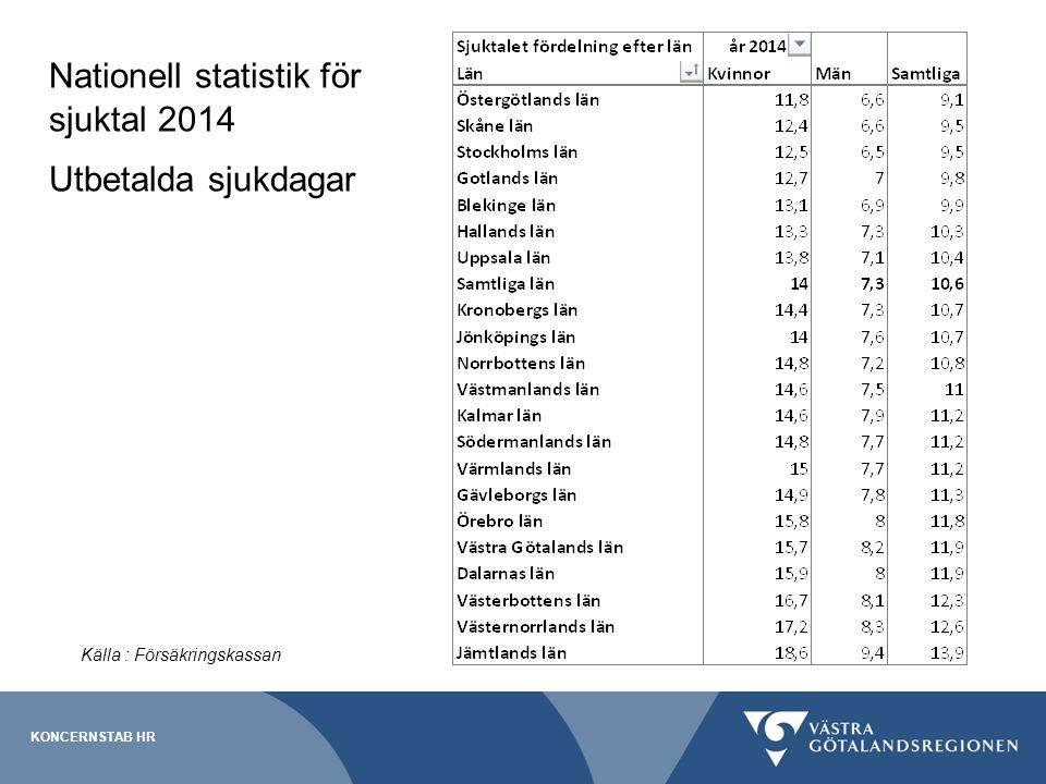 Nationell statistik för sjuktal 2014 Utbetalda sjukdagar KONCERNSTAB HR Källa : Försäkringskassan