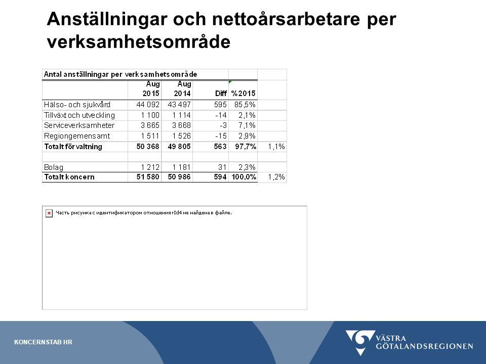 Anställningar och nettoårsarbetare per verksamhetsområde KONCERNSTAB HR