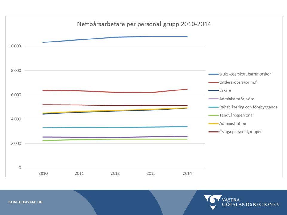 Kompetensförsörjningsplan 2015 KONCERNSTAB HR