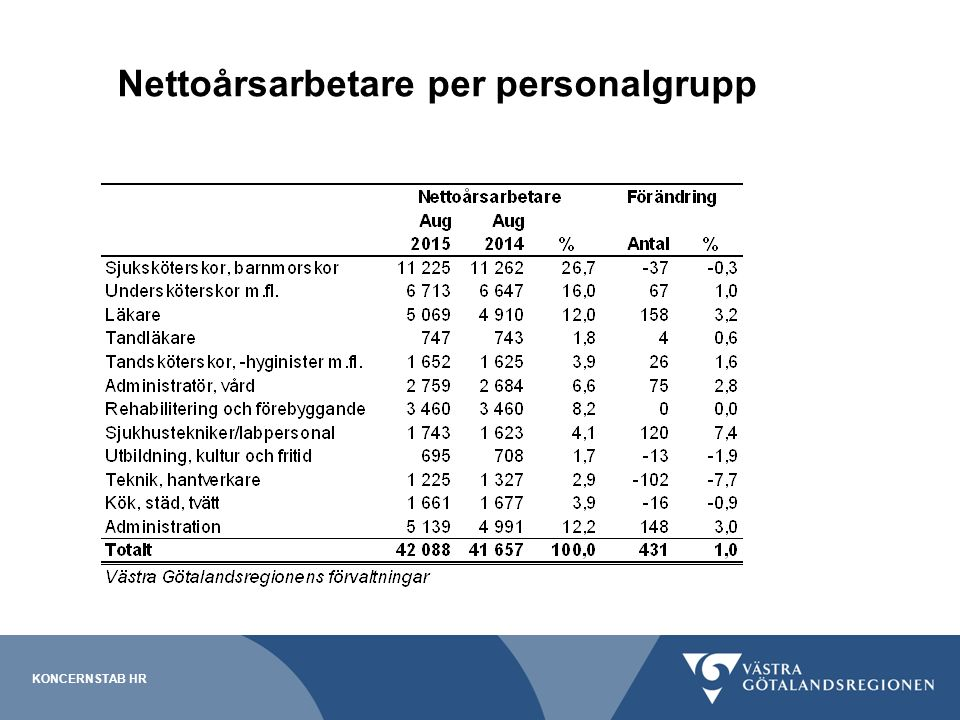 Nettoårsarbetare per personalgrupp KONCERNSTAB HR