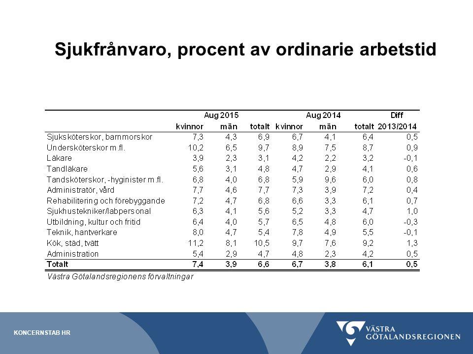 Sjukfrånvaron Totala sjukfrånvaron januari - augusti 2015: 6,6 % Totala sjukfrånvaron januari - augusti 2014: 6,1 % Totala sjukfrånvaron januari - augusti 2013: 5,1 % De flesta förvaltningar ökar i sjukfrånvaro SÄS och Västarvet är i paritet med förra året Angereds Närsjukhus och Frölunda specialistsjukhus ses en tydlig nedgång av sjukfrånvaron från förra året KONCERNSTAB HR