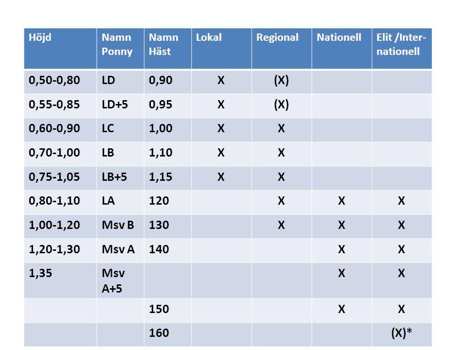 HöjdNamn Ponny Namn Häst LokalRegionalNationellElit /Inter- nationell 0,50-0,80LD0,90X(X) 0,55-0,85LD+50,95X(X) 0,60-0,90LC1,00XX 0,70-1,00LB1,10XX 0,75-1,05LB+51,15XX 0,80-1,10LA120XXX 1,00-1,20Msv B130XXX 1,20-1,30Msv A140XX 1,35Msv A+5 XX 150XX 160(X)*