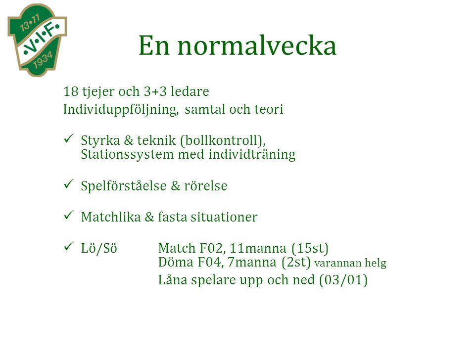 En normalvecka 18 tjejer och 3+3 ledare Individuppföljning, samtal och teori Styrka & teknik (bollkontroll), Stationssystem med individträning Spelförståelse & rörelse Matchlika & fasta situationer Lö/Sö Match F02, 11manna (15st) Döma F04, 7manna (2st) varannan helg Låna spelare upp och ned (03/01)