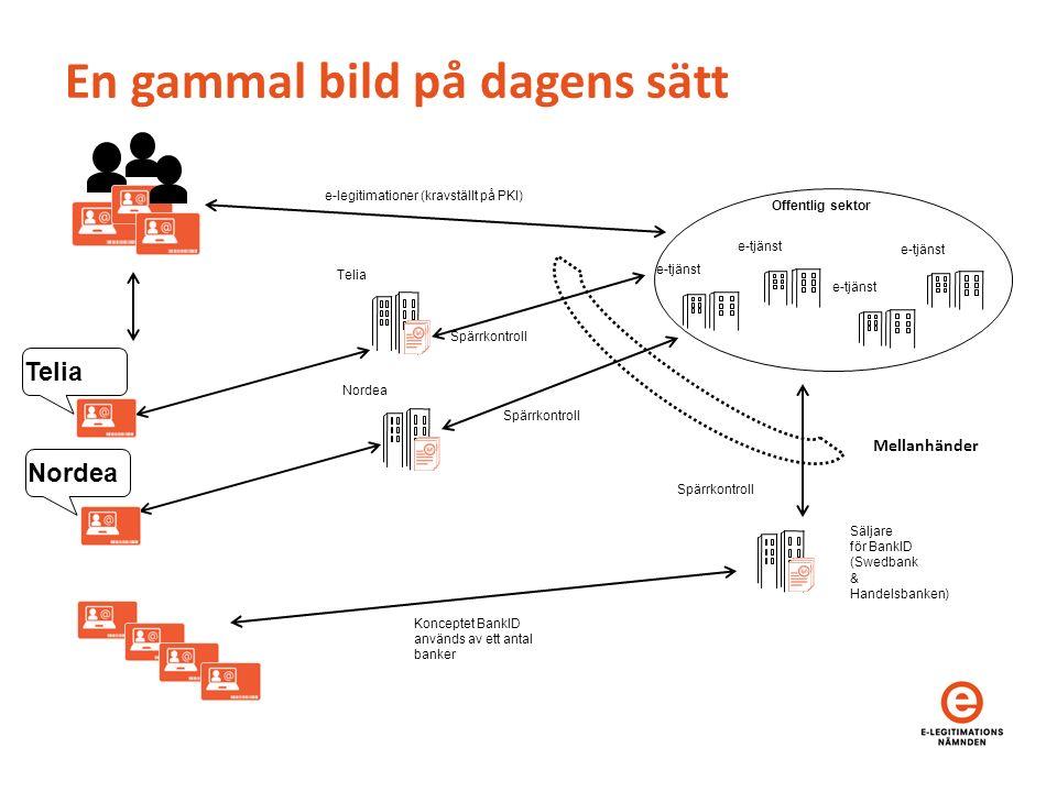 Konceptet BankID används av ett antal banker Offentlig sektor En gammal bild på dagens sätt Mellanhänder e-legitimationer (kravställt på PKI) Spärrkontroll e-tjänst Telia Nordea Säljare för BankID (Swedbank & Handelsbanken) Telia Nordea