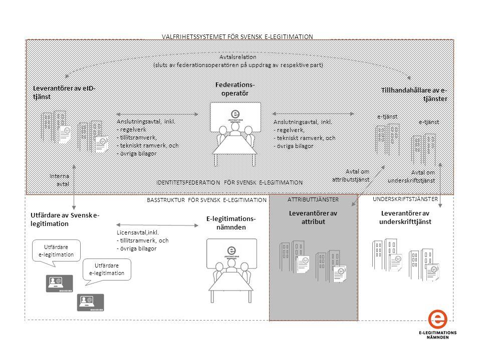 Avtal om underskriftstjänst VALFRIHETSSYSTEMET FÖR SVENSK E-LEGITIMATION Leverantörer av eID- tjänst Tillhandahållare av e- tjänster e-tjänst Anslutningsavtal, inkl.
