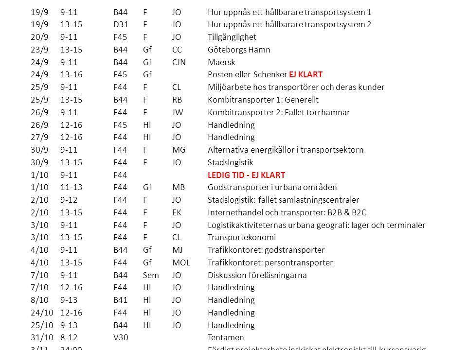 19/99-11B44FJOHur uppnås ett hållbarare transportsystem 1 19/913-15D31FJOHur uppnås ett hållbarare transportsystem 2 20/99-11F45FJOTillgänglighet 23/913-15B44GfCCGöteborgs Hamn 24/99-11B44GfCJNMaersk 24/913-16F45Gf Posten eller Schenker EJ KLART 25/99-11F44FCLMiljöarbete hos transportörer och deras kunder 25/913-15B44FRBKombitransporter 1: Generellt 26/99-11F44FJWKombitransporter 2: Fallet torrhamnar 26/912-16F45HlJOHandledning 27/912-16F44HlJOHandledning 30/99-11F44FMGAlternativa energikällor i transportsektorn 30/913-15F44FJOStadslogistik 1/109-11F44 LEDIG TID - EJ KLART 1/1011-13F44GfMBGodstransporter i urbana områden 2/109-12F44FJOStadslogistik: fallet samlastningscentraler 2/1013-15F44FEKInternethandel och transporter: B2B & B2C 3/109-11F44FJOLogistikaktiviteternas urbana geografi: lager och terminaler 3/1013-15F44FCLTransportekonomi 4/109-11B44GfMJTrafikkontoret: godstransporter 4/1013-15F44GfMOLTrafikkontoret: persontransporter 7/109-11B44SemJODiskussion föreläsningarna 7/1012-16F44HlJOHandledning 8/109-13B41HlJOHandledning 24/1012-16F44HlJOHandledning 25/109-13B44HlJOHandledning 31/108-12V30 Tentamen 3/1124:00 Färdigt projektarbete inskickat elektroniskt till kursansvarig 17/1213:30-17:30V30 Omtentamen