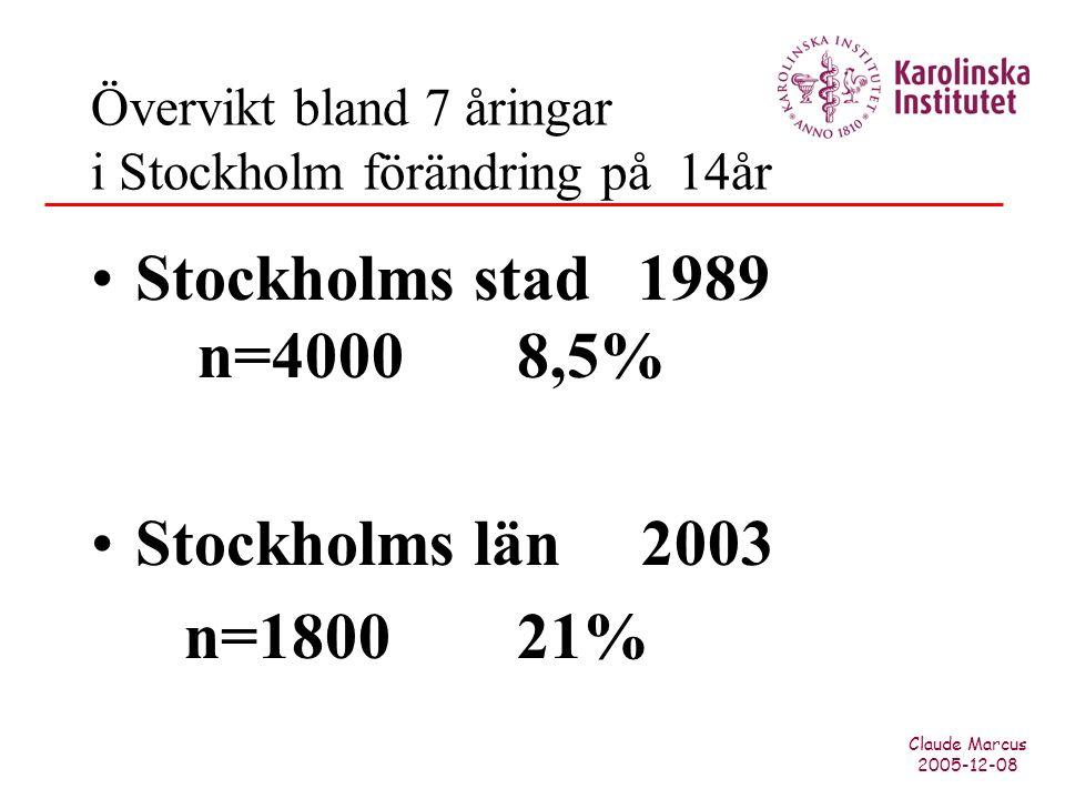 Claude Marcus 2005-12-08 Övervikt bland 7 åringar i Stockholm förändring på 14år Stockholms stad 1989 n=40008,5% Stockholms län 2003 n=180021%