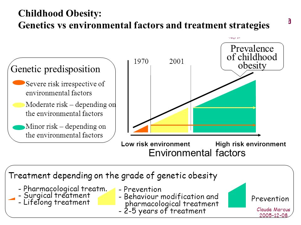 Claude Marcus 2005-12-08 Childhood Obesity: Genetics vs environmental factors and treatment strategies Genetic predisposition Environmental factors - Prevention - Behaviour modification and pharmacological treatment - 2-5 years of treatment - Pharmacological treatm.