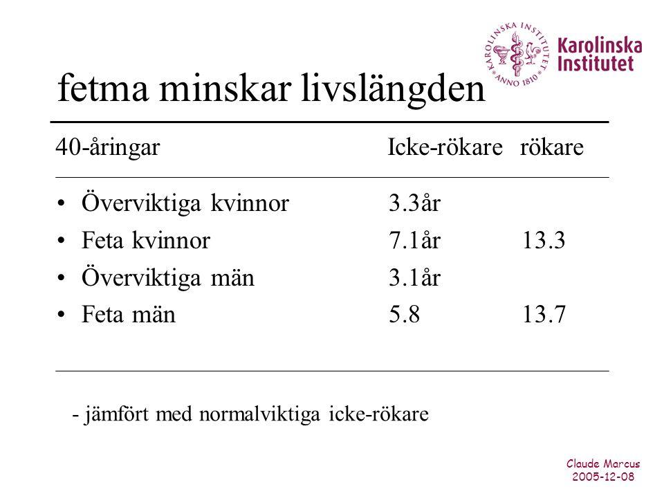 Claude Marcus 2005-12-08 fetma minskar livslängden Överviktiga kvinnor3.3år Feta kvinnor7.1år13.3 Överviktiga män3.1år Feta män5.813.7 40-åringarIcke-rökarerökare - jämfört med normalviktiga icke-rökare
