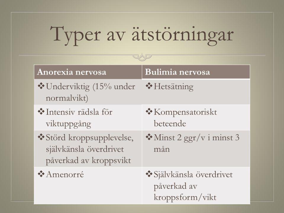 Typer av ätstörningar Anorexia nervosaBulimia nervosa  Underviktig (15% under normalvikt)  Hetsätning  Intensiv rädsla för viktuppgång  Kompensato