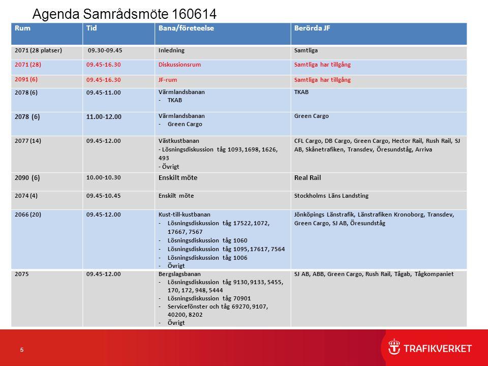 5 Agenda Samrådsmöte 160614 RumTidBana/företeelseBerörda JF 2071 (28 platser) 09.30-09.45Inledning Samtliga 2071 (28)09.45-16.30Diskussionsrum Samtliga har tillgång 2091 (6) 09.45-16.30JF-rum Samtliga har tillgång 2078 (6)09.45-11.00 Värmlandsbanan -TKAB TKAB 2078 (6)11.00-12.00 Värmlandsbanan -Green Cargo Green Cargo 2077 (14)09.45-12.00 Västkustbanan - Lösningsdiskussion tåg 1093, 1698, 1626, 493 - Övrigt CFL Cargo, DB Cargo, Green Cargo, Hector Rail, Rush Rail, SJ AB, Skånetrafiken, Transdev, Öresundståg, Arriva 2090 (6) 10.00-10.30 Enskilt möteReal Rail 2074 (4)09.45-10.45Enskilt möteStockholms Läns Landsting 2066 (20)09.45-12.00 Kust-till-kustbanan -Lösningsdiskussion tåg 17522, 1072, 17667, 7567 -Lösningsdiskussion tåg 1060 -Lösningsdiskussion tåg 1095, 17617, 7564 -Lösningsdiskussion tåg 1006 -Övrigt Jönköpings Länstrafik, Länstrafiken Kronoborg, Transdev, Green Cargo, SJ AB, Öresundståg 207509.45-12.00Bergslagsbanan -Lösningsdiskussion tåg 9130, 9133, 5455, 170, 172, 948, 5444 -Lösningsdiskussion tåg 70901 -Servicefönster och tåg 69270, 9107, 40200, 8202 -Övrigt SJ AB, ABB, Green Cargo, Rush Rail, Tågab, Tågkompaniet