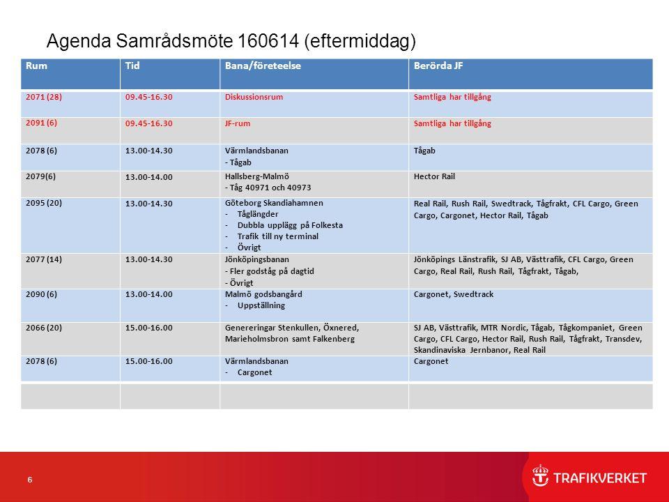 6 Agenda Samrådsmöte 160614 (eftermiddag) RumTidBana/företeelseBerörda JF 2071 (28)09.45-16.30Diskussionsrum Samtliga har tillgång 2091 (6) 09.45-16.30JF-rum Samtliga har tillgång 2078 (6)13.00-14.30 Värmlandsbanan - Tågab Tågab 2079(6) 13.00-14.00 Hallsberg-Malmö - Tåg 40971 och 40973 Hector Rail 2095 (20) 13.00-14.30 Göteborg Skandiahamnen -Tåglängder -Dubbla upplägg på Folkesta -Trafik till ny terminal -Övrigt Real Rail, Rush Rail, Swedtrack, Tågfrakt, CFL Cargo, Green Cargo, Cargonet, Hector Rail, Tågab 2077 (14)13.00-14.30 Jönköpingsbanan - Fler godståg på dagtid - Övrigt Jönköpings Länstrafik, SJ AB, Västtrafik, CFL Cargo, Green Cargo, Real Rail, Rush Rail, Tågfrakt, Tågab, 2090 (6)13.00-14.00Malmö godsbangård -Uppställning Cargonet, Swedtrack 2066 (20)15.00-16.00Genereringar Stenkullen, Öxnered, Marieholmsbron samt Falkenberg SJ AB, Västtrafik, MTR Nordic, Tågab, Tågkompaniet, Green Cargo, CFL Cargo, Hector Rail, Rush Rail, Tågfrakt, Transdev, Skandinaviska Jernbanor, Real Rail 2078 (6)15.00-16.00Värmlandsbanan -Cargonet Cargonet