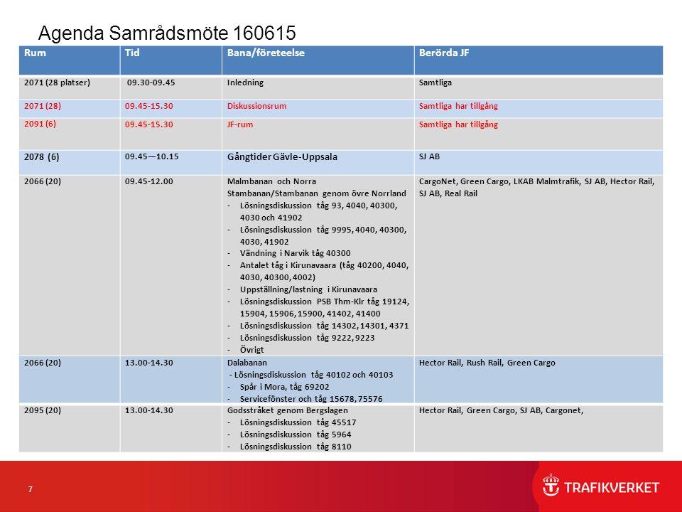 7 Agenda Samrådsmöte 160615 RumTidBana/företeelseBerörda JF 2071 (28 platser) 09.30-09.45Inledning Samtliga 2071 (28)09.45-15.30Diskussionsrum Samtliga har tillgång 2091 (6) 09.45-15.30JF-rum Samtliga har tillgång 2078 (6) 09.45—10.15 Gångtider Gävle-Uppsala SJ AB 2066 (20)09.45-12.00 Malmbanan och Norra Stambanan/Stambanan genom övre Norrland -Lösningsdiskussion tåg 93, 4040, 40300, 4030 och 41902 -Lösningsdiskussion tåg 9995, 4040, 40300, 4030, 41902 -Vändning i Narvik tåg 40300 -Antalet tåg i Kirunavaara (tåg 40200, 4040, 4030, 40300, 4002) -Uppställning/lastning i Kirunavaara -Lösningsdiskussion PSB Thm-Klr tåg 19124, 15904, 15906, 15900, 41402, 41400 -Lösningsdiskussion tåg 14302, 14301, 4371 -Lösningsdiskussion tåg 9222, 9223 -Övrigt CargoNet, Green Cargo, LKAB Malmtrafik, SJ AB, Hector Rail, SJ AB, Real Rail 2066 (20)13.00-14.30 Dalabanan - Lösningsdiskussion tåg 40102 och 40103 -Spår i Mora, tåg 69202 -Servicefönster och tåg 15678, 75576 Hector Rail, Rush Rail, Green Cargo 2095 (20)13.00-14.30Godsstråket genom Bergslagen -Lösningsdiskussion tåg 45517 -Lösningsdiskussion tåg 5964 -Lösningsdiskussion tåg 8110 Hector Rail, Green Cargo, SJ AB, Cargonet,