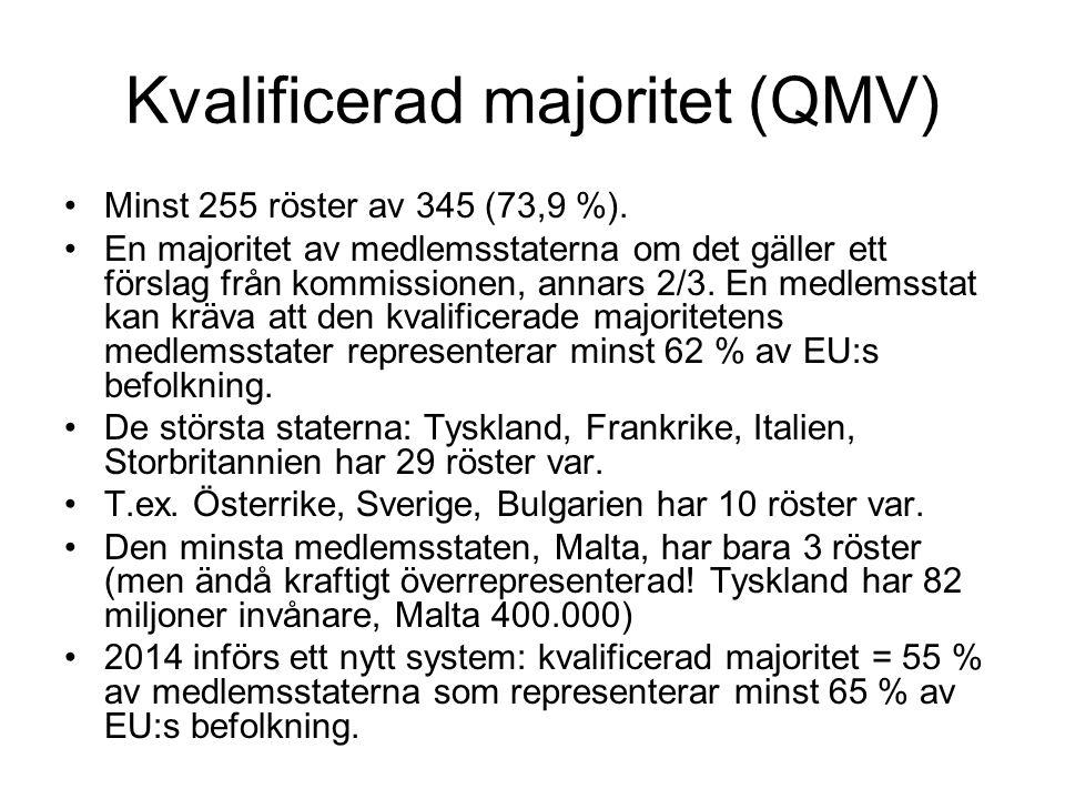 Kvalificerad majoritet (QMV) Minst 255 röster av 345 (73,9 %).