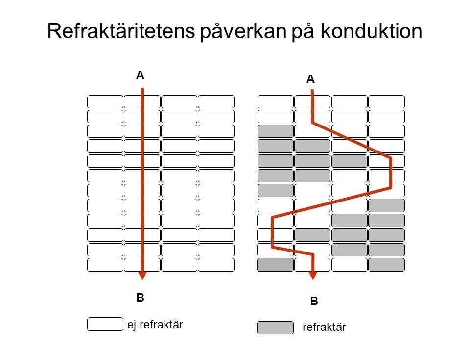 A B B A ej refraktär refraktär Refraktäritetens påverkan på konduktion