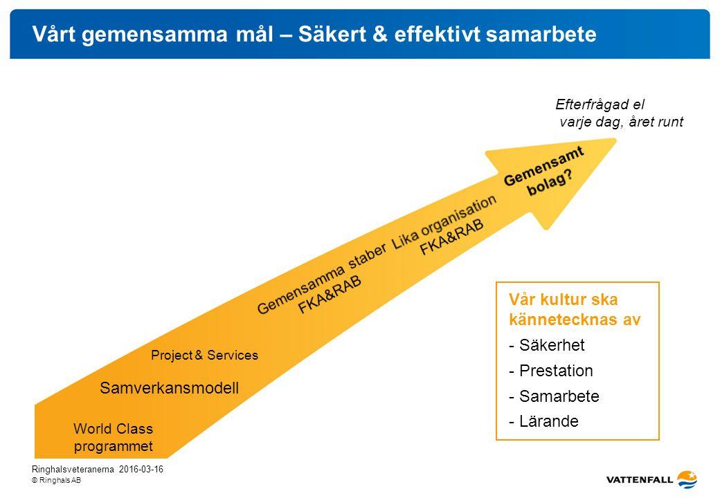 © Ringhals AB Vårt gemensamma mål – Säkert & effektivt samarbete World Class programmet Vår kultur ska kännetecknas av - Säkerhet - Prestation - Samar