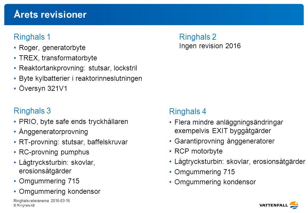 © Ringhals AB Årets revisioner Ringhals 1 Roger, generatorbyte TREX, transformatorbyte Reaktortankprovning: stutsar, lockstril Byte kylbatterier i rea