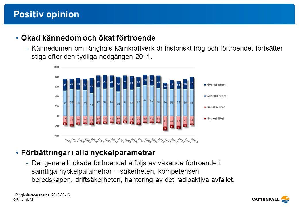 © Ringhals AB Positiv opinion Ökad kännedom och ökat förtroende -Kännedomen om Ringhals kärnkraftverk är historiskt hög och förtroendet fortsätter stiga efter den tydliga nedgången 2011.