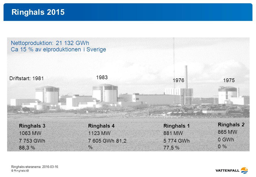 © Ringhals AB Ringhals 2015 Nettoproduktion: 21 132 GWh Ca 15 % av elproduktionen i Sverige Ringhals 3 1063 MW 7 753 GWh 88,3 % Ringhals 4 1123 MW 7 605 GWh 81,2 % Ringhals 1 881 MW 5 774 GWh 77,5 % Ringhals 2 865 MW 0 GWh 0 % Driftstart: 1981 1983 19761975 Ringhalsveteranerna 2016-03-16